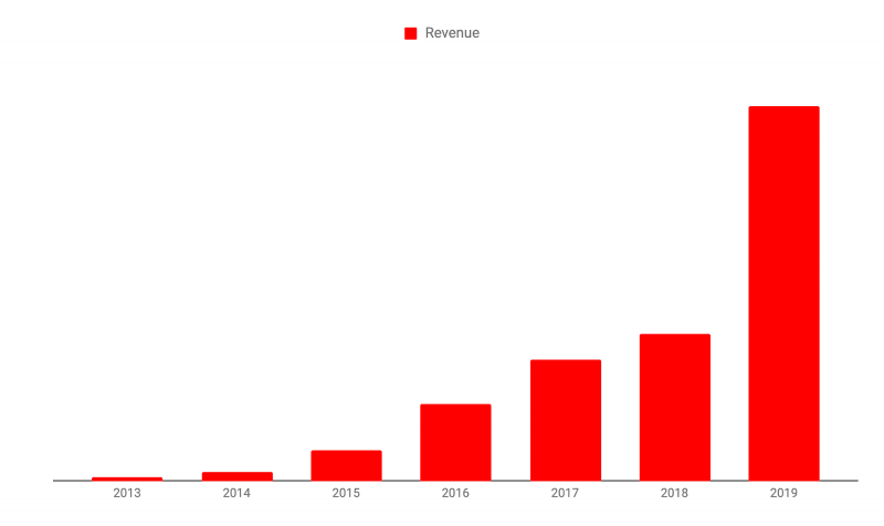 Graph showing Agiledrop's revenue growth from 2013 to 2019